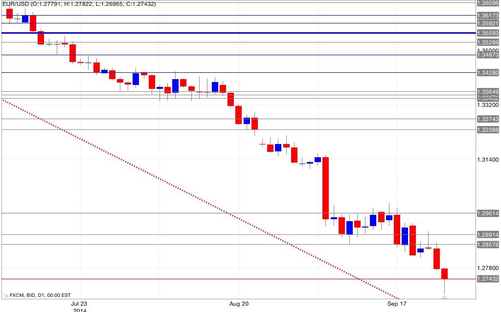 Analisi tecnica eur/usd 25/09/2014