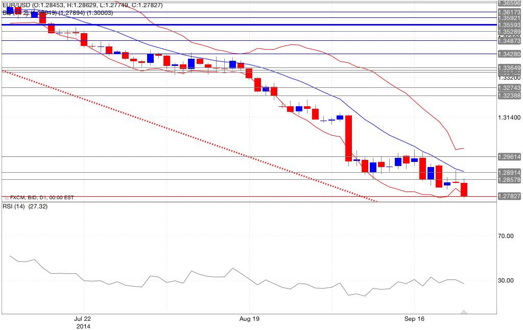 Analisi tecnica eur/usd bande di bollinger rsi 24/09/2014