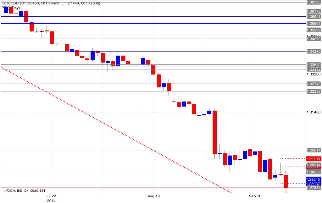 Analisi pivot point eur/usd 24/09/2014