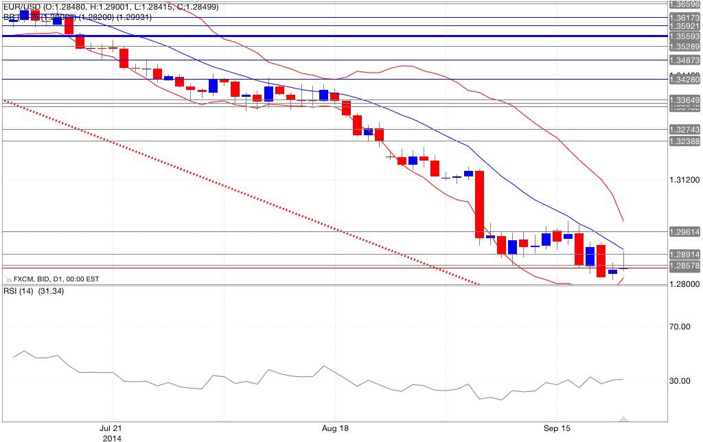 Analisi tecnica eur/usd bande di bollinger rsi 23/09/2014