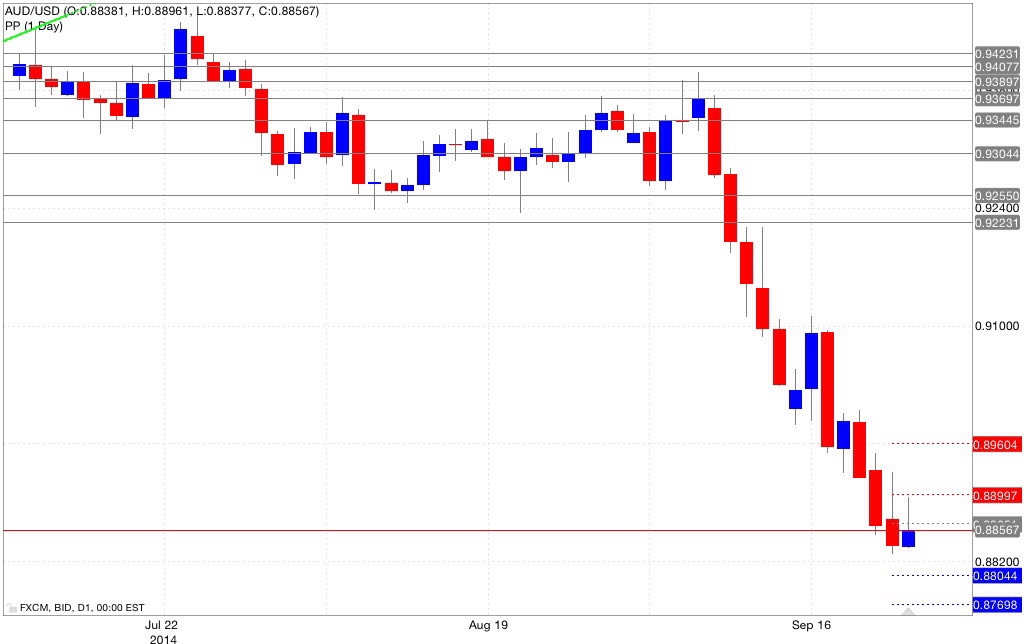 Analisi pivot point aud/usd 24/09/2014
