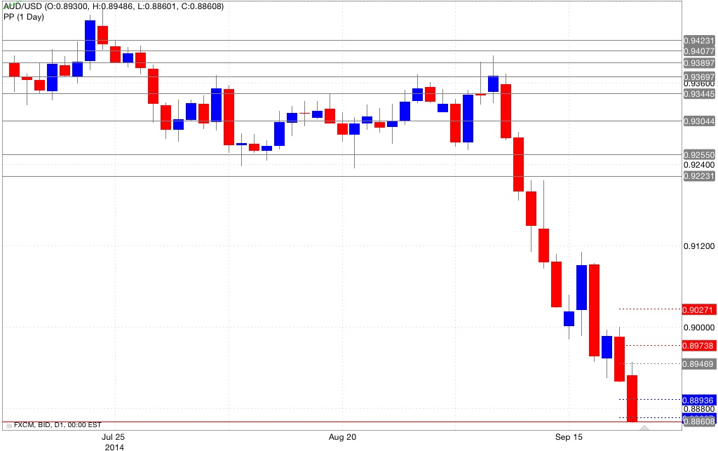 Analisi pivot point aud/usd 22/09/2014