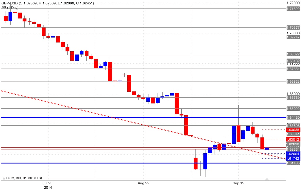 Analisi pivot point gbp/usd 29/09/2014
