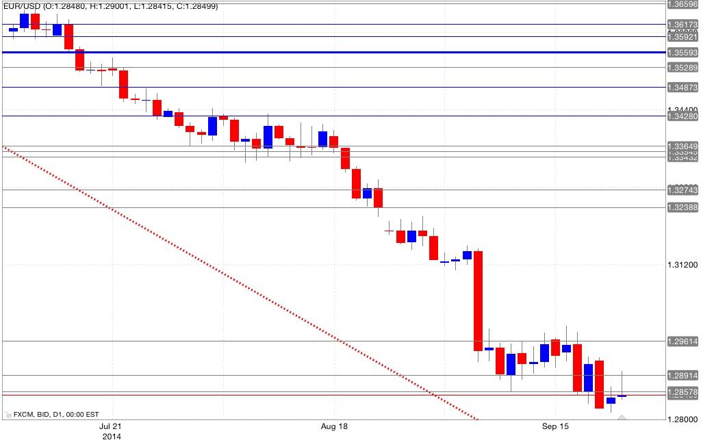 Analisi tecnica eur/usd 23/09/2014