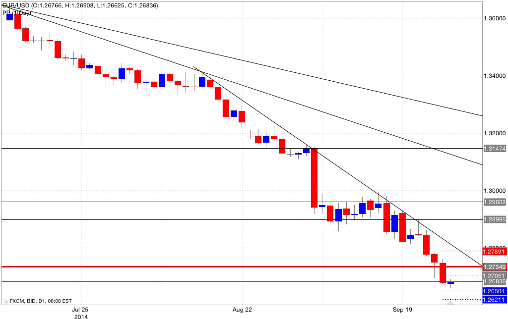 Analisi pivot point eur/usd 29/09/2014