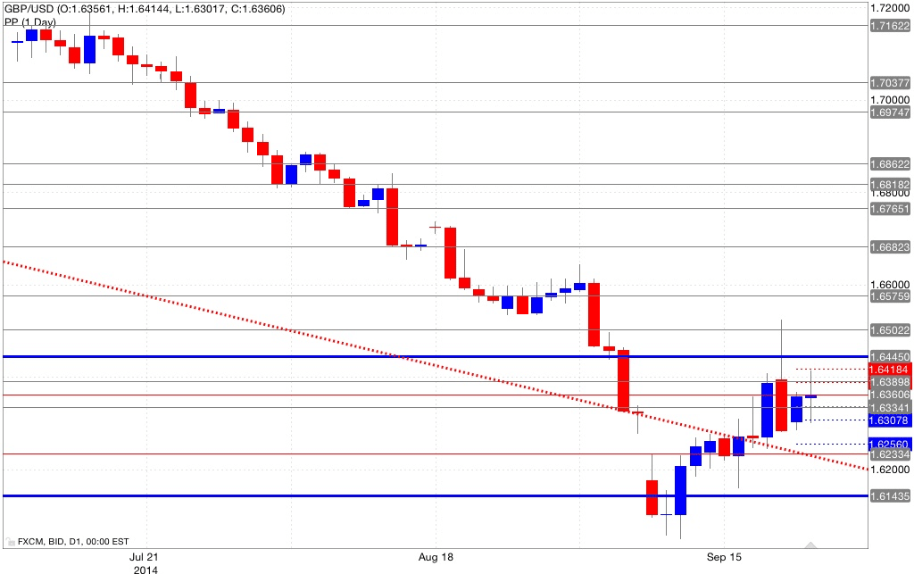 Analisi pivot point gbp/usd 23/09/2014