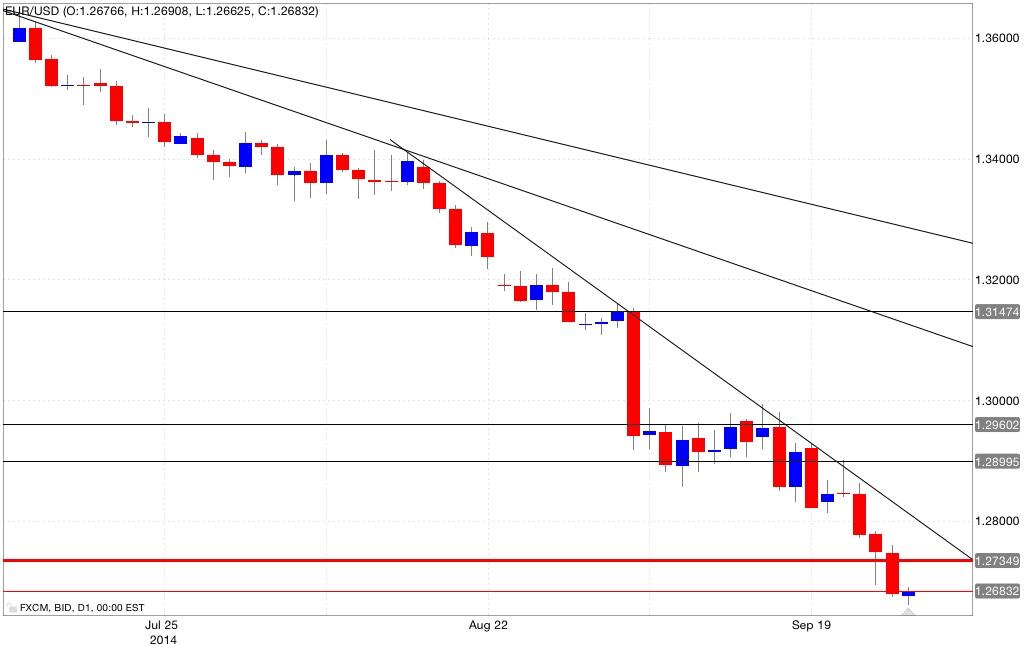 Analisi tecnica eur/usd 29/09/2014
