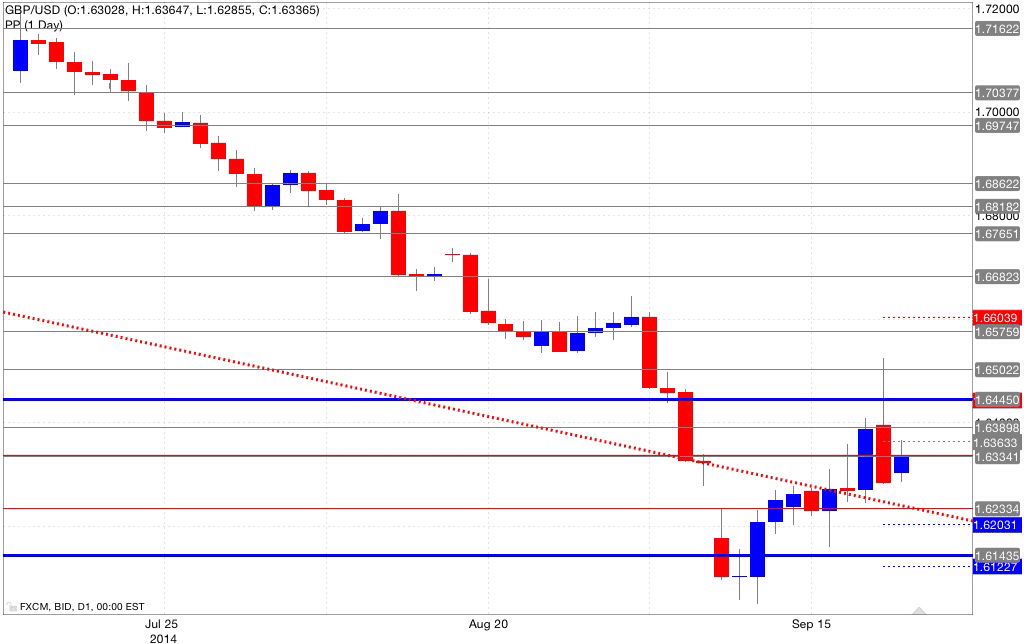 Analisi pivot point gbp/usd 22/09/2014