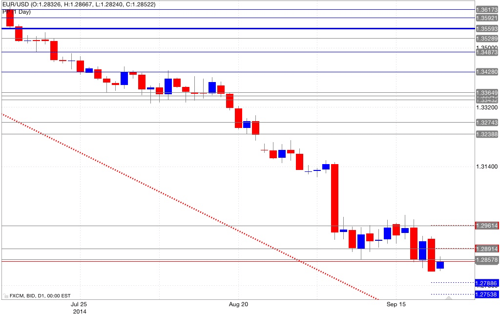 Analisi pivot point eur/usd 22/09/2014