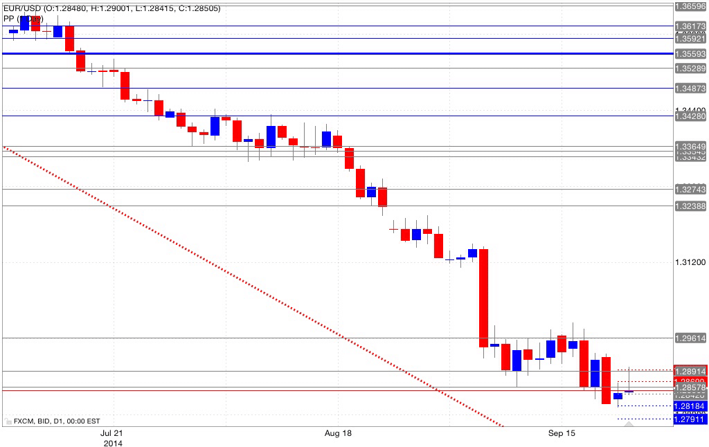 Analisi pivot point eur/usd 23/09/2014