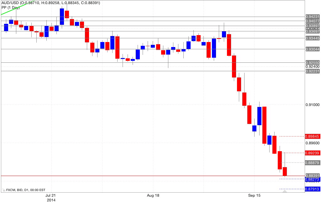 Analisi pivot point aud/usd 23/09/2014