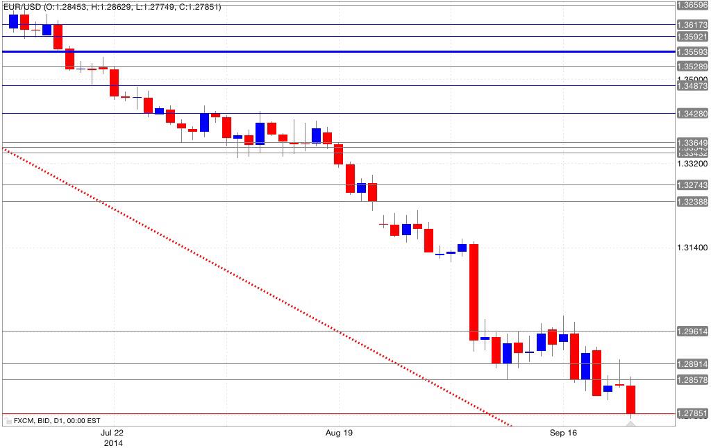Analisi tecnica eur/usd 24/09/2014