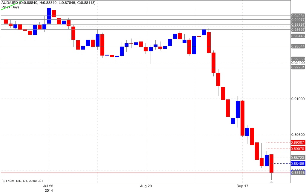 Analisi pivot point aud/usd 25/09/2014