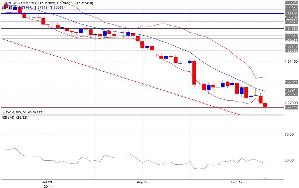 Analisi tecnica eur/usd bande di bollinger rsi 25/09/2014
