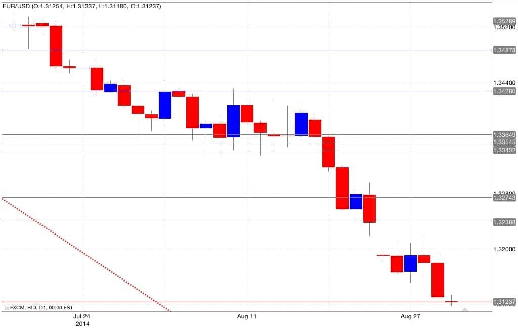 Analisi tecnica eur/usd 01/09/2014