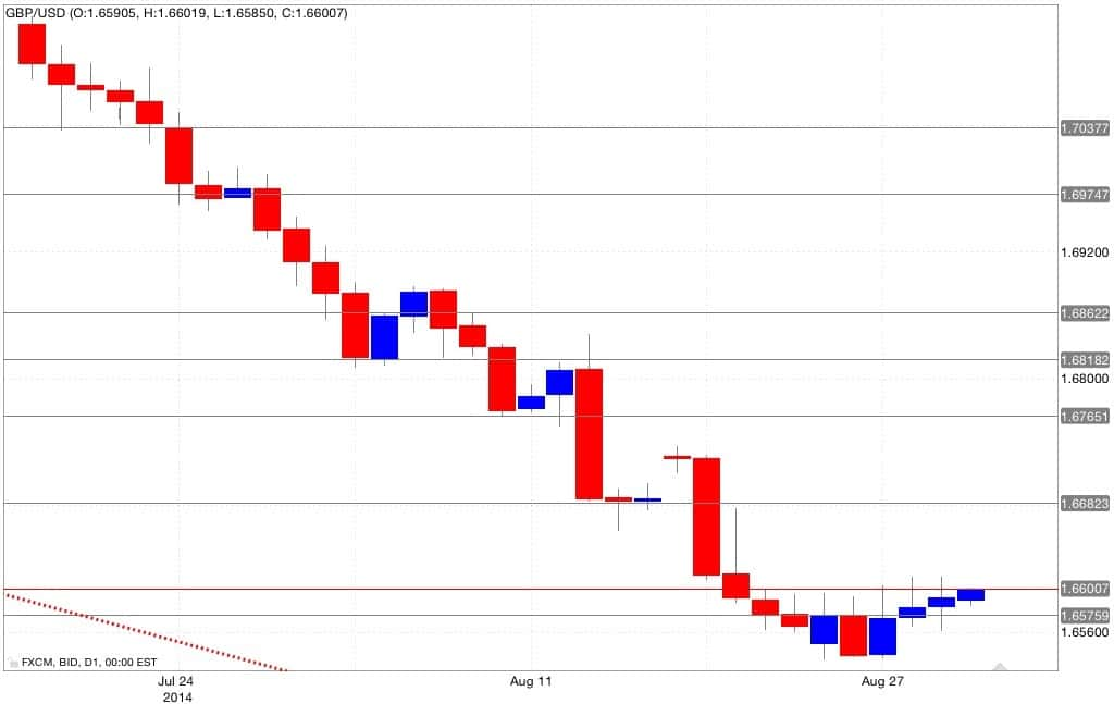 Analisi tecnica gbp/usd 01/09/2014