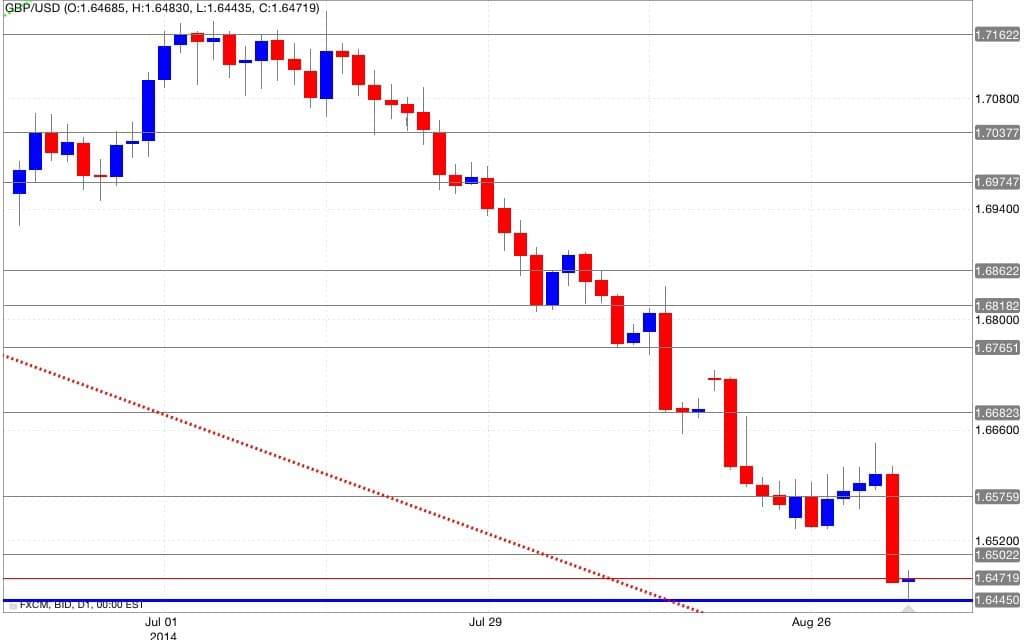 Analisi tecnica gbp/usd 03/09/2014