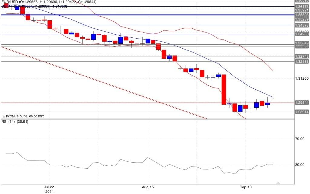 Analisi tecnica eur/usd bande di Bollinger RSI 17/09/2014