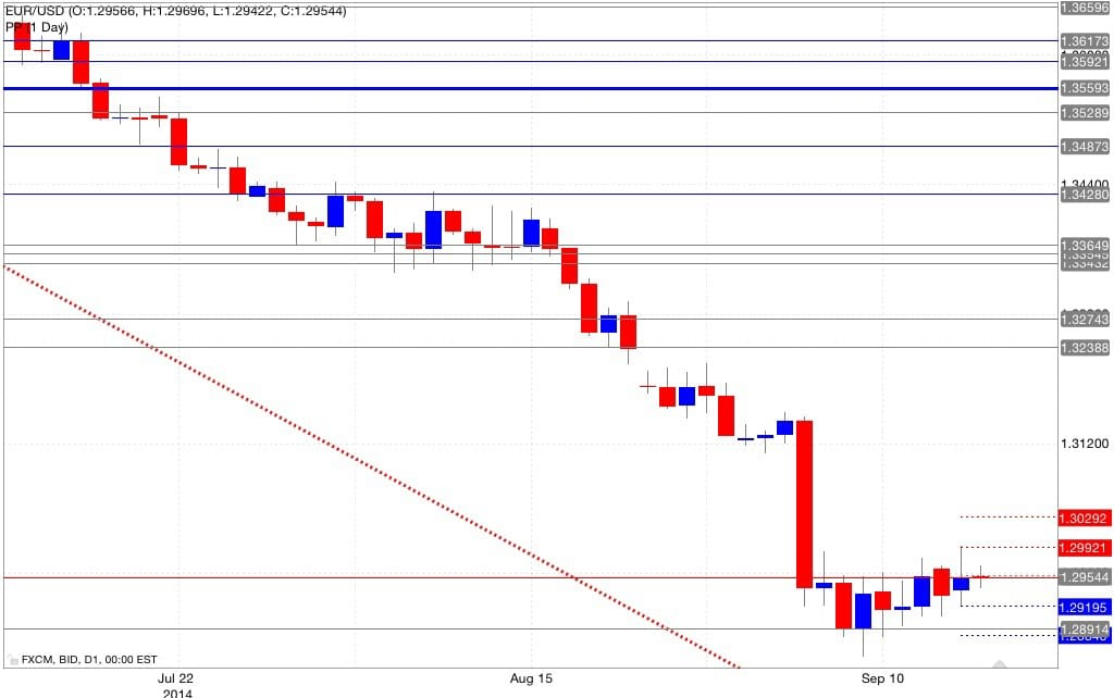 Analisi pivot point eur/usd 17/09/2014