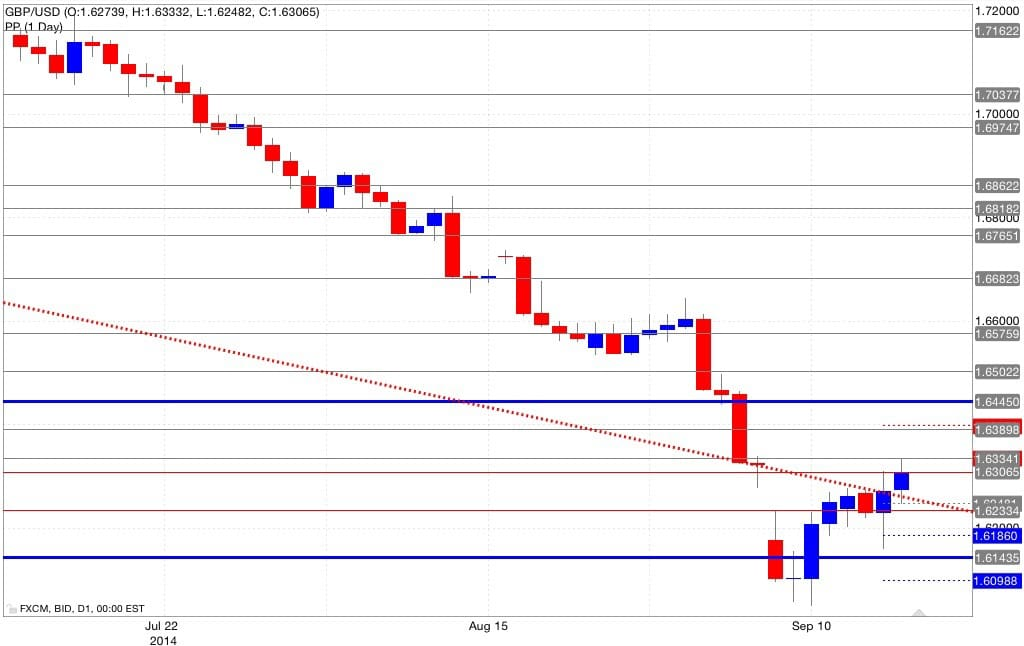Analisi pivot point gbp/usd 17/09/2014