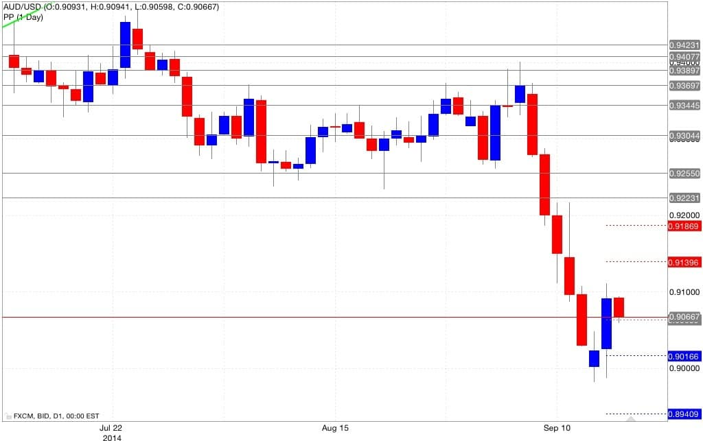 Analisi pivot point aud/usd 17/09/2014
