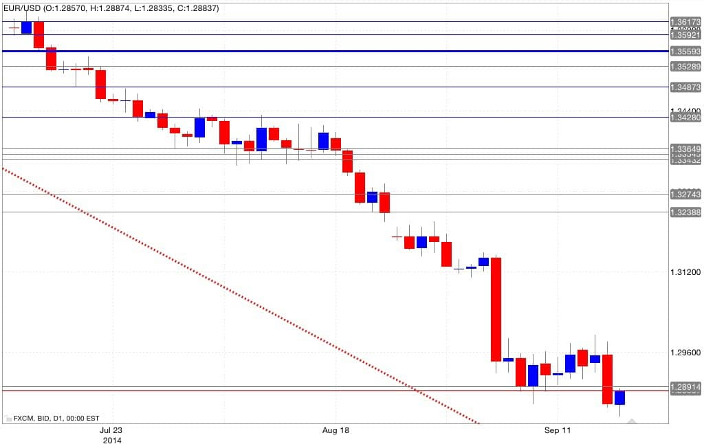 Analisi tecnica eur/usd 18/09/2014