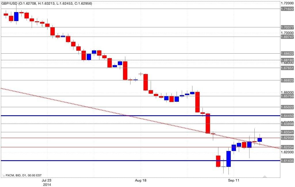 Analisi tecnica gbp/usd 18/09/2014