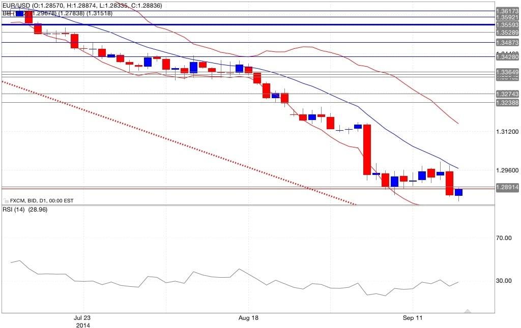 Analisi tecnica eur/usd bande di Bollinger RSI 18/09/2014
