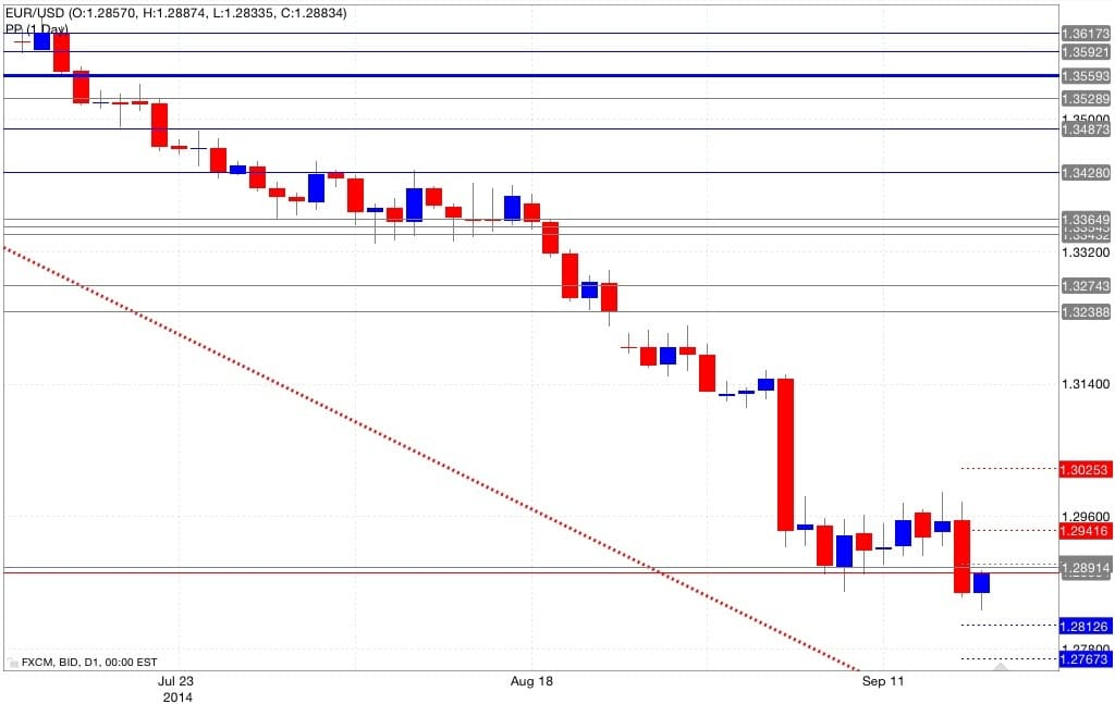 Analisi pivot point eur/usd 18/09/2014
