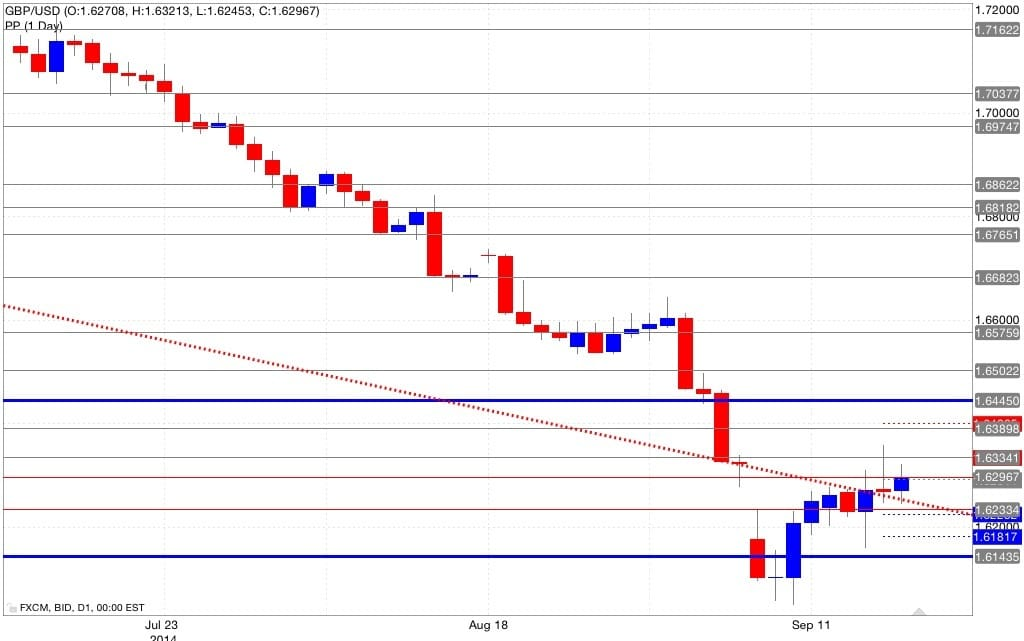 Analisi pivot point gbp/usd 18/09/2014