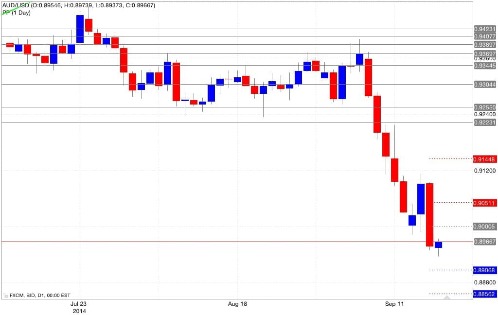 Analisi pivot point aud/usd 18/09/2014