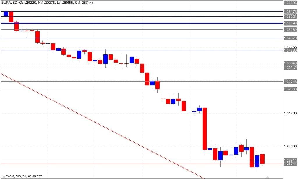 Analisi tecnica eur/usd 19/09/2014