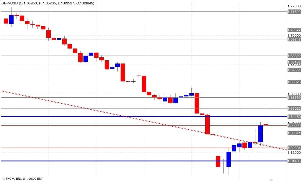 Analisi tecnica gbp/usd 19/09/2014