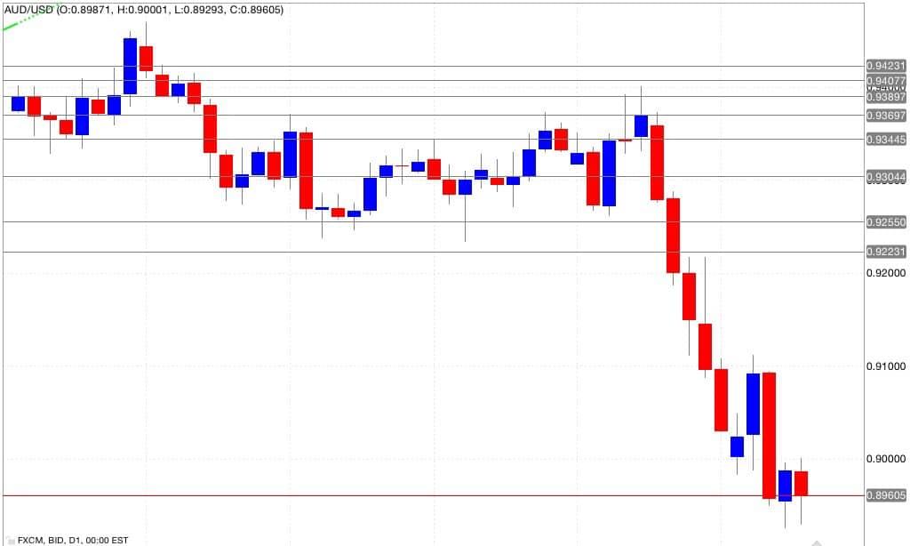 Analisi tecnica aud/usd 19/09/2014