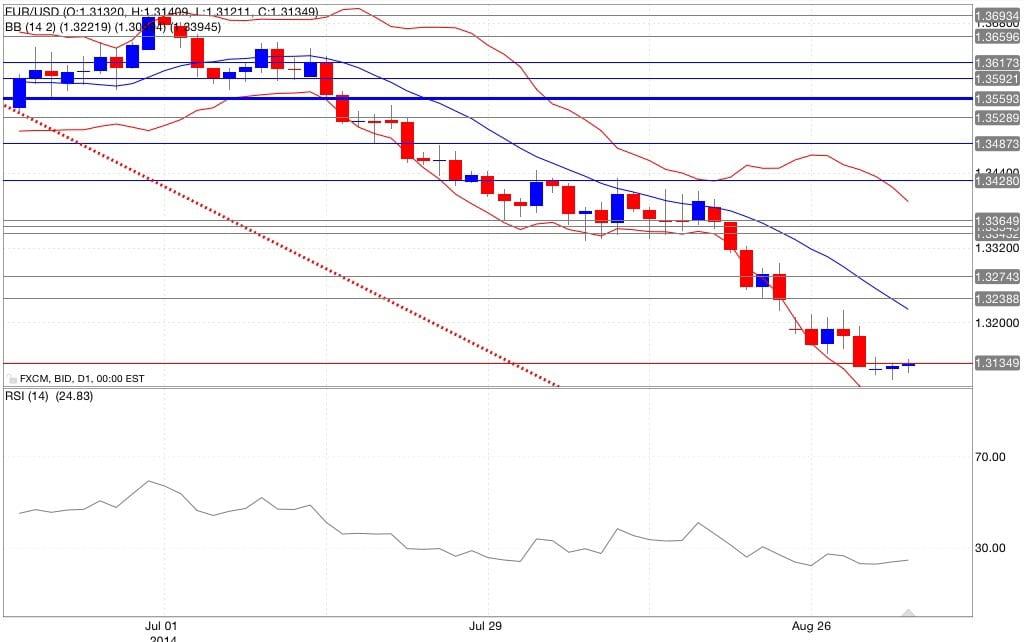 Analisi tecnica eur/usd bande di Bollinger RSI 03/09/2014