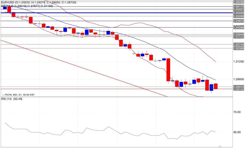 Analisi tecnica eur/usd bande di Bollinger RSI 19/09/2014