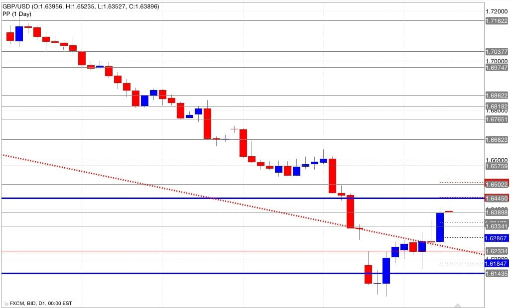 Analisi pivot point eur/usd 19/09/2014