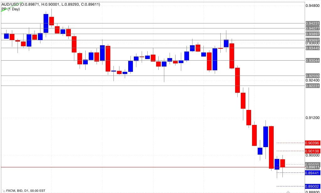 Analisi pivot point aud/usd 19/09/2014