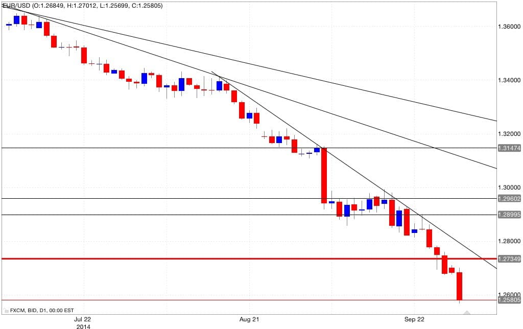 Analisi tecnica eur/usd 30/09/2014