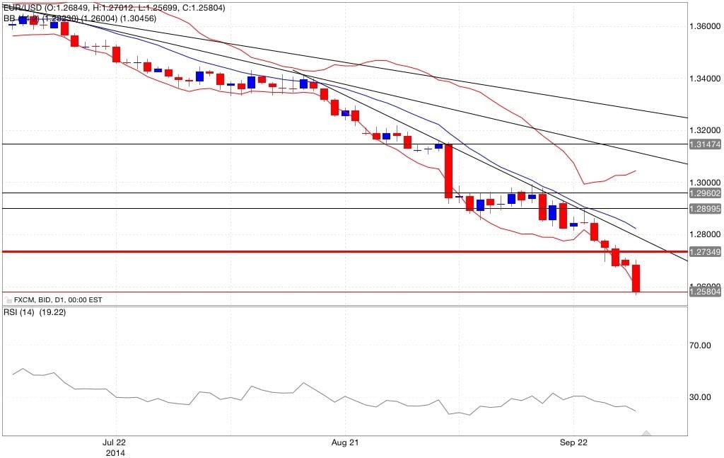 Analisi tecnica eur/usd bande di Bollinger rsi 30/09/2014