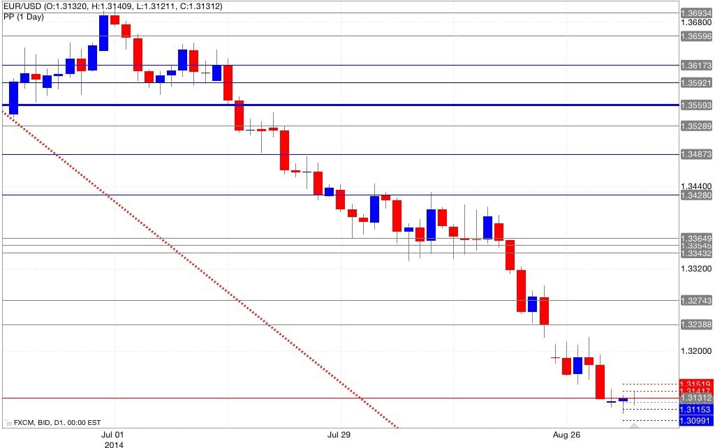 Analisi tecnica eur/usd pivot point 03/09/2014