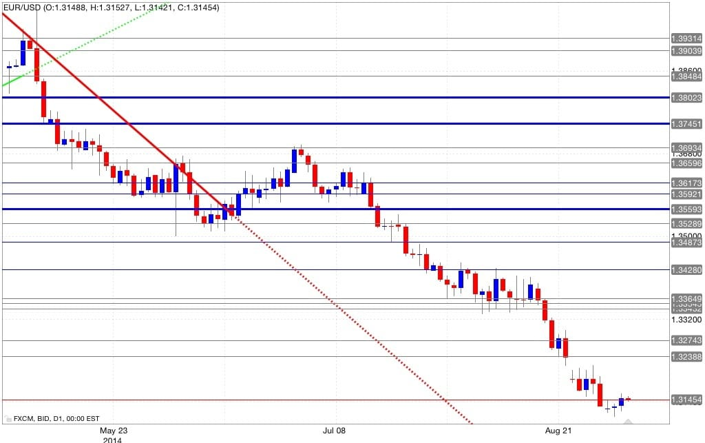 Analisi tecnica eur/usd 04/09/2014