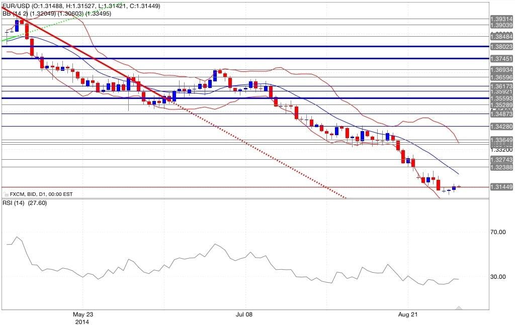 Analisi tecnica eur/usd bande di Bollinger RSI 04/09/2014