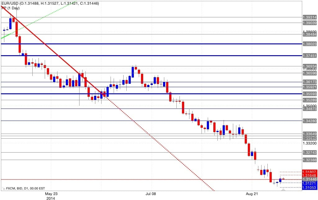 Analisi eur/usd pivot point 04/09/2014