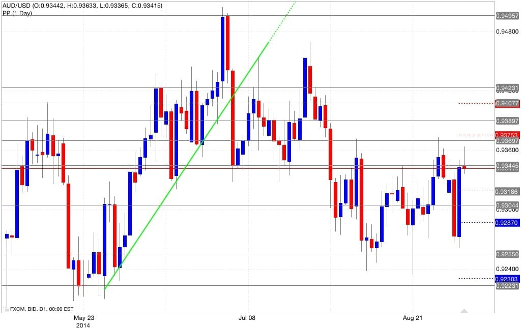 Analisi aud/usd pivot point 04/09/2014