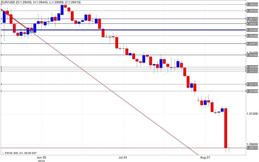 Analisi tecnica eur/usd 05/09/2014