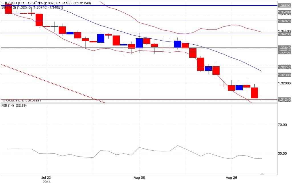 Analisi tecnica eur/usd bande di Bollinger RSI 01/09/2014