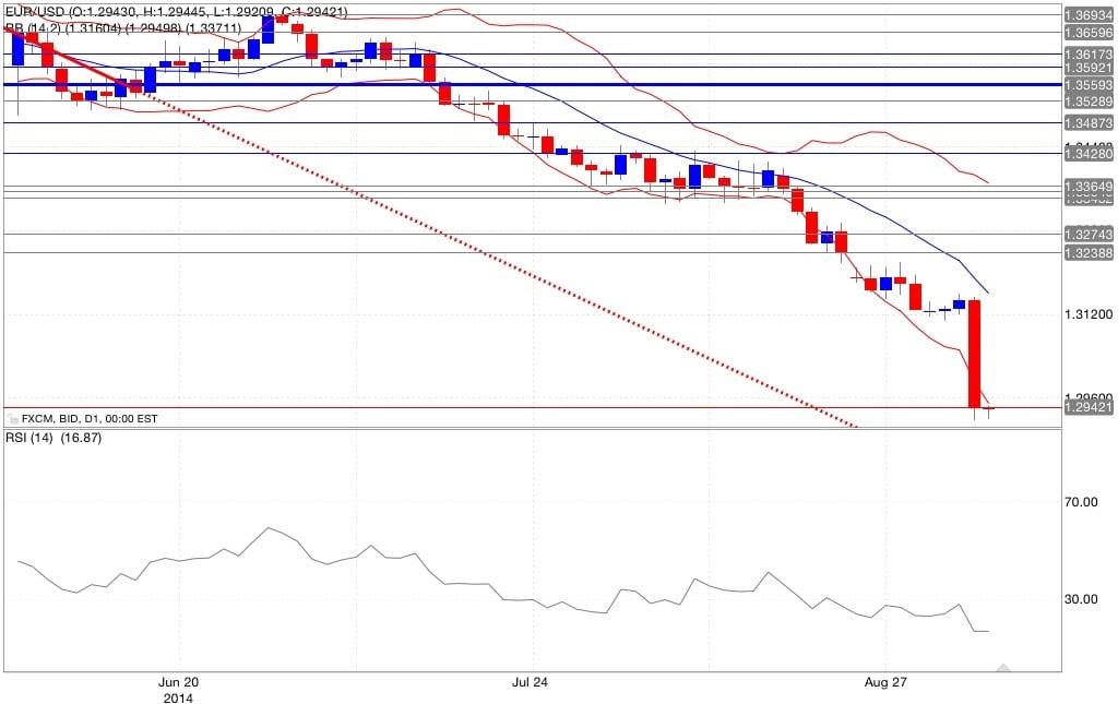 Analisi tecnica eur/usd bande di Bollinger RSI 05/09/2014