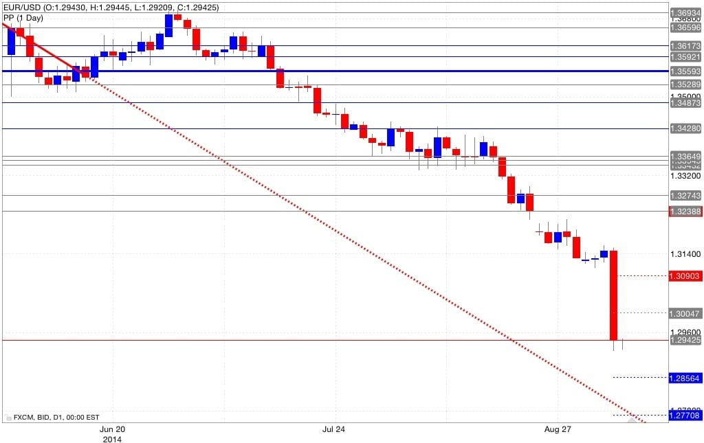 Analisi pivot point eur/usd 05/09/2014