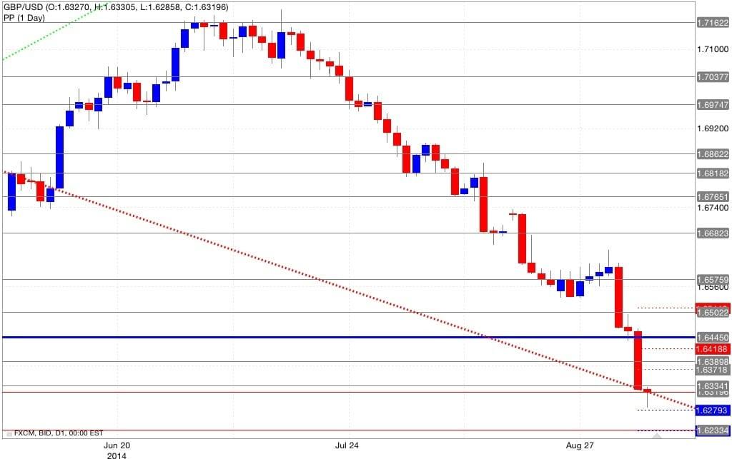 Analisi pivot point gbp/usd 05/09/2014